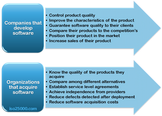 Motives for evaluating software product quality