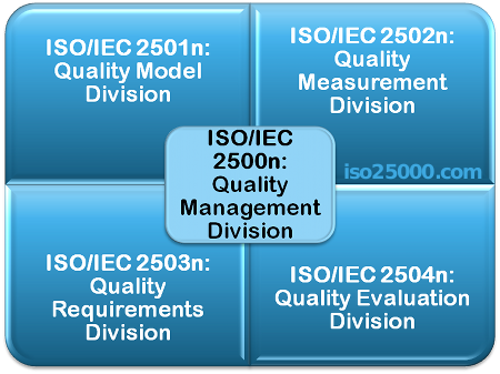 ISO 25000 Divisions