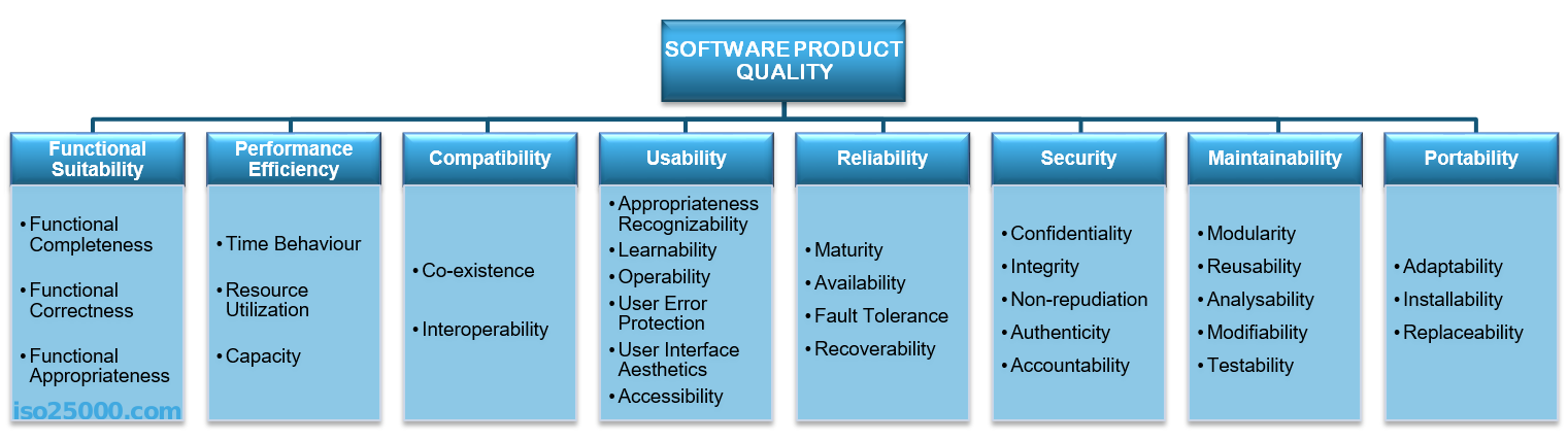 ISO 25010 Product Quality Model