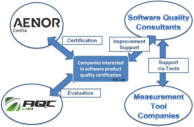 Software Product Quality Evaluation and Certification Ecosystem